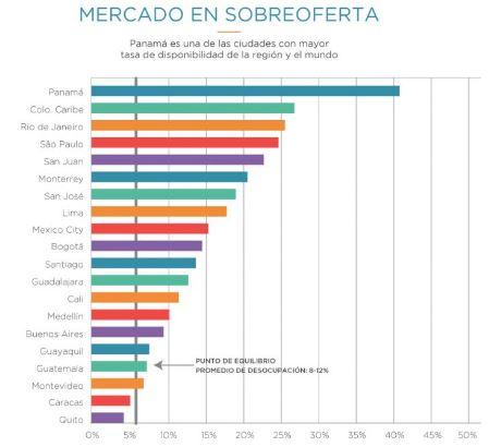 Mercado de Oficinas Panama